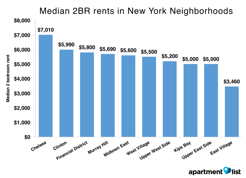 nyc rent chart sept.