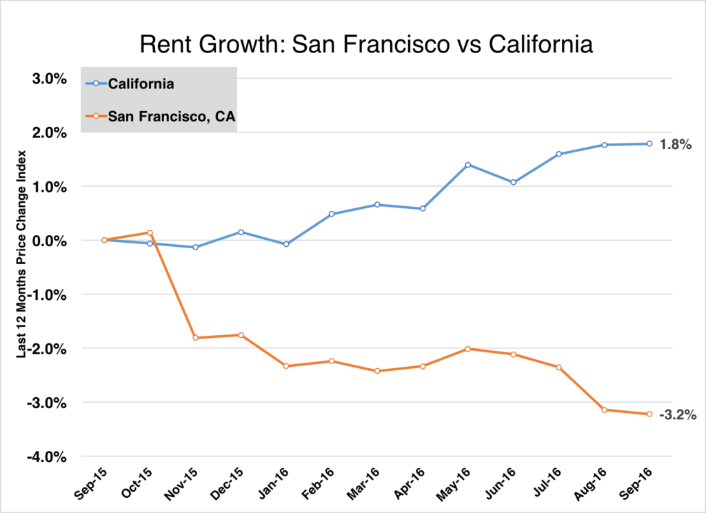 sf rent september