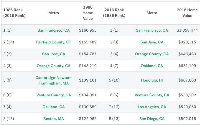 Oakland, San Jose, San Francisco home prices