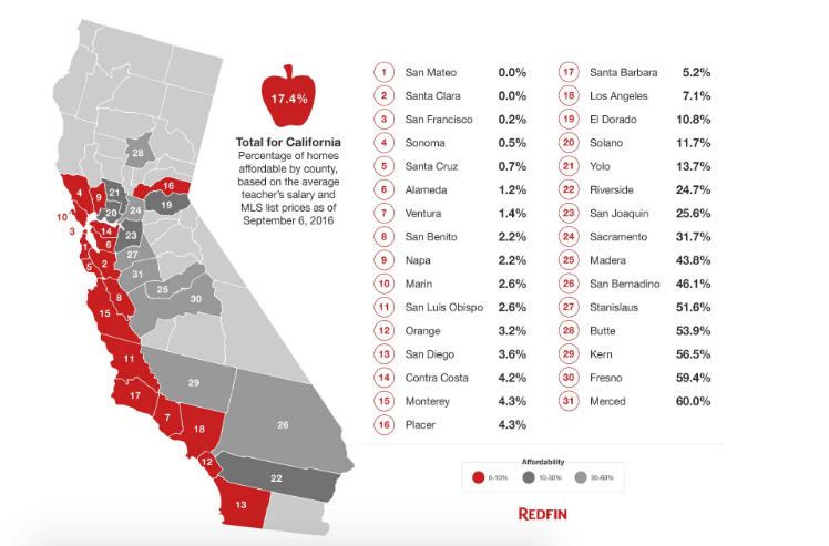 California teachers affordability