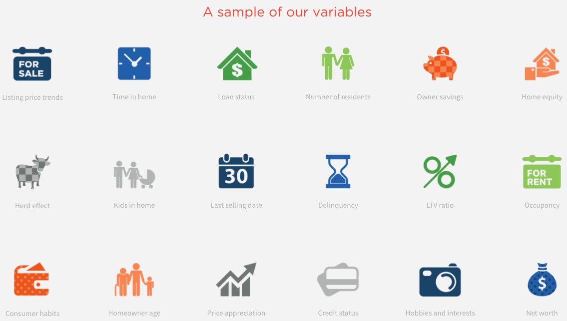 Screen shot of some of the data variables SmartZip factors into its predictive marketing