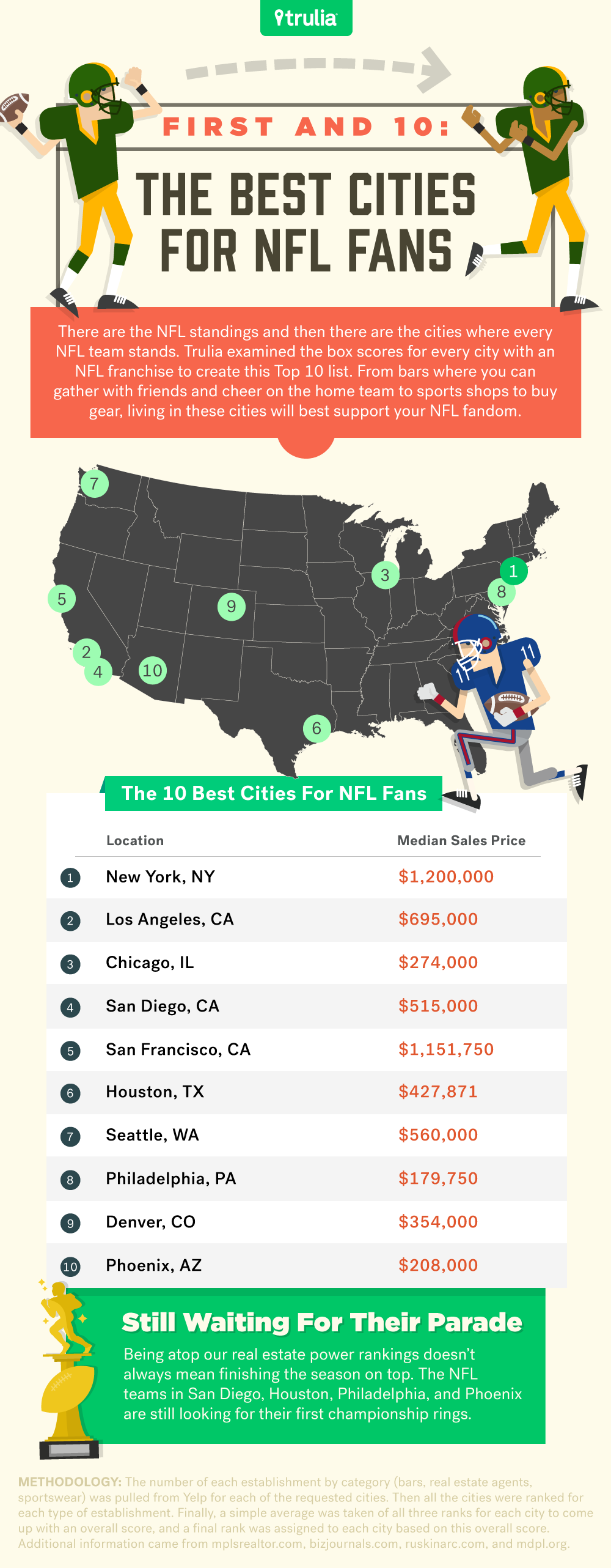 Touchdown-Real-Estate-Power-Rankings-For-NFL-Cities-9-7-section-1