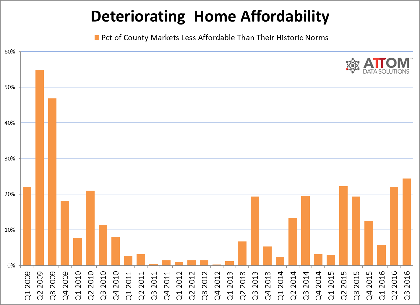 housing affordability trends