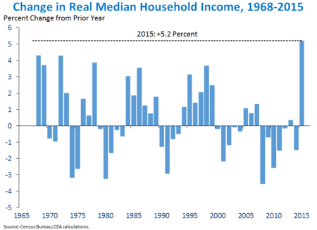 Change in median household income