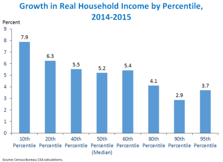 Growth in household incomes by percentage