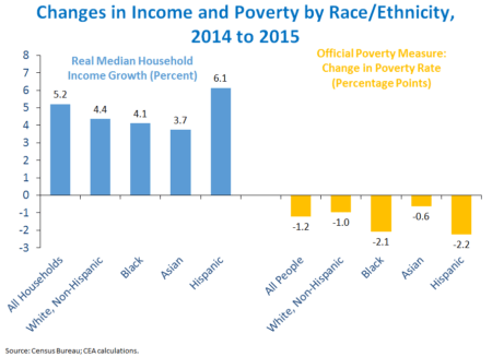Change in income by race