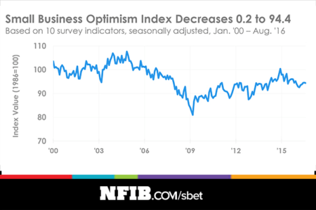The overall NFIB stalled more than one year ago.