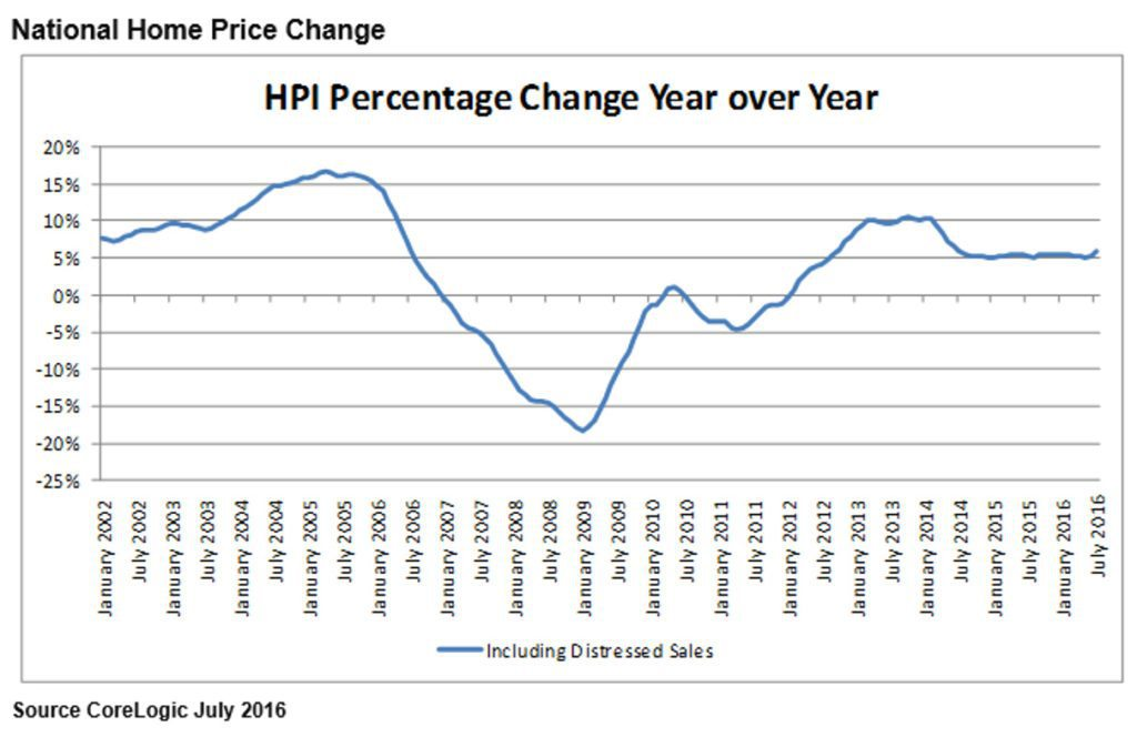 corelogic median home price overall