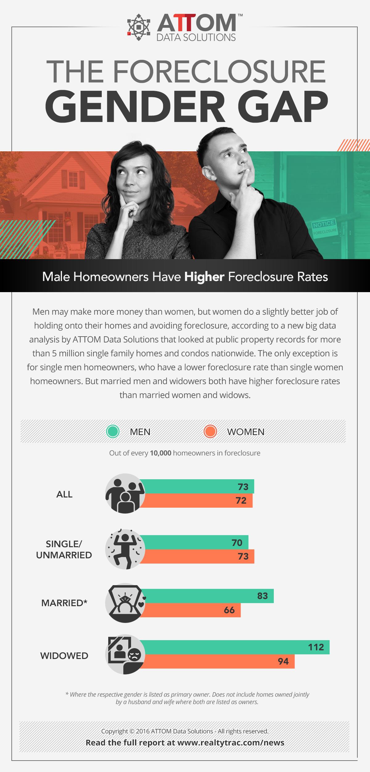 foreclosure_gender_gap_infographic