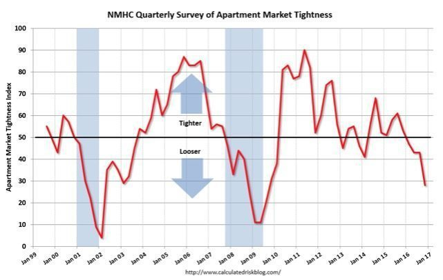 Deepening weakness in the apartment market.