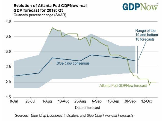 The Atlanta Fed forecast