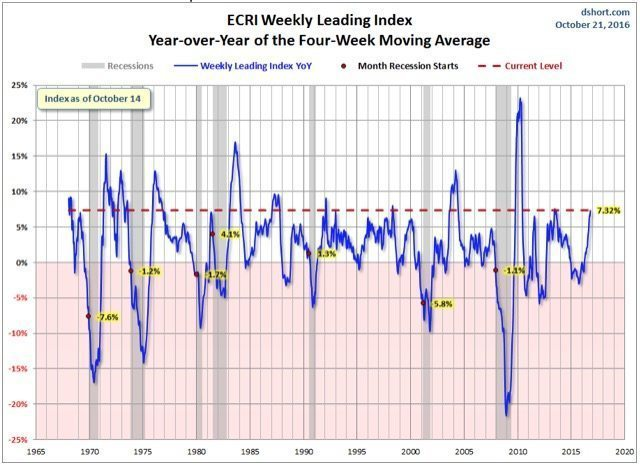 The Economic Cycle Research Institute monthly leading index