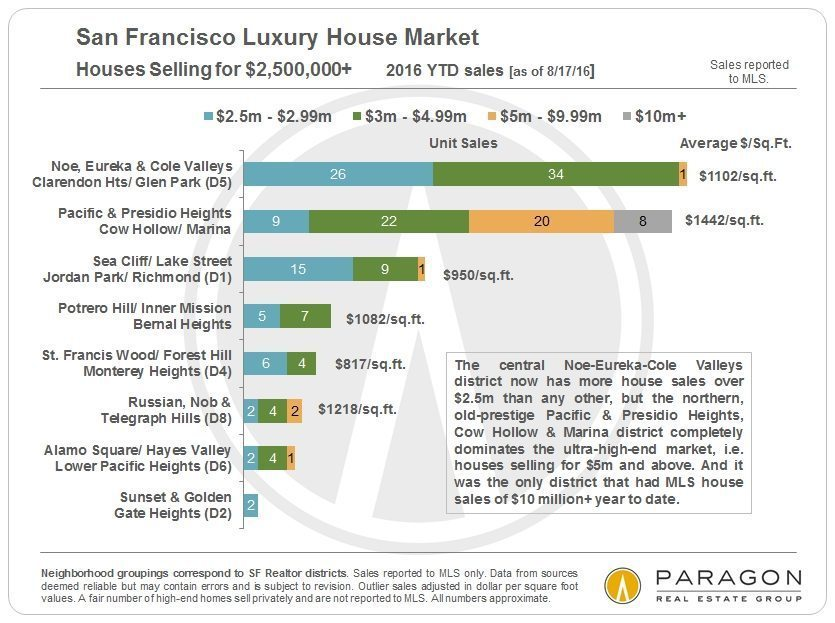 where-to-buy_sf-lux-sfd_2500k-plus_by-neighborhood