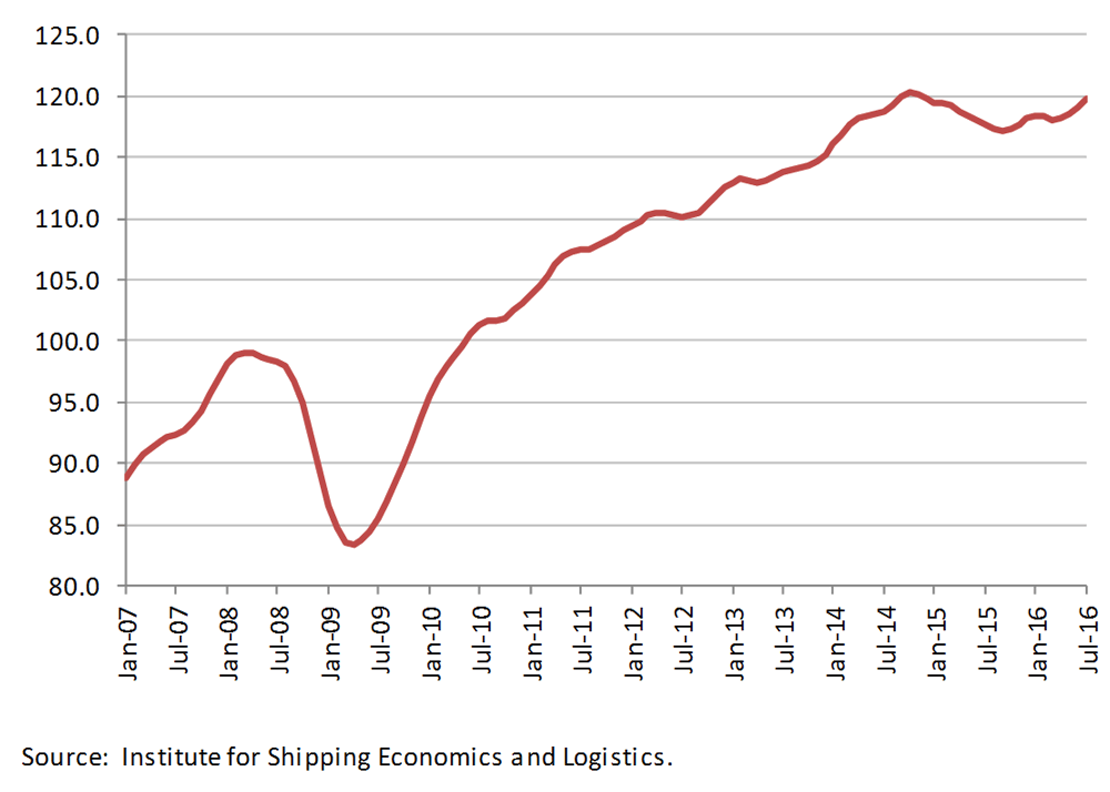 Global container shipping volume
