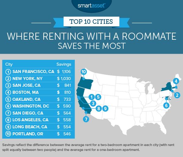 splitting rent savings