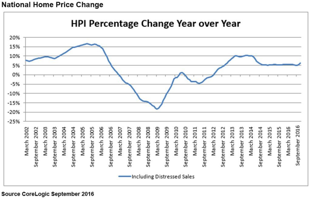 september-national-home-price-change-1-hr