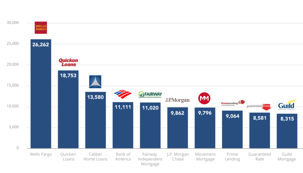 top-10-lenders