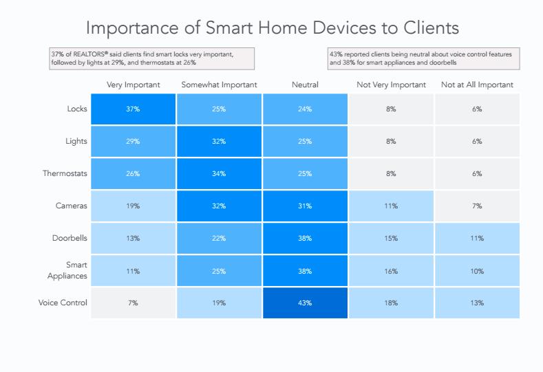NAR + CRT Smart Home Study