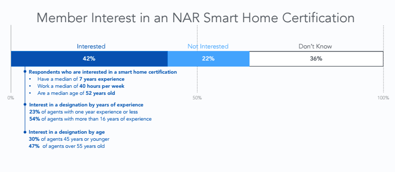 NAR+CRT Smart Home Study (Realtor Certification)