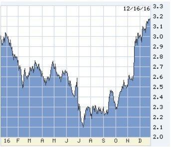 30-year bonds