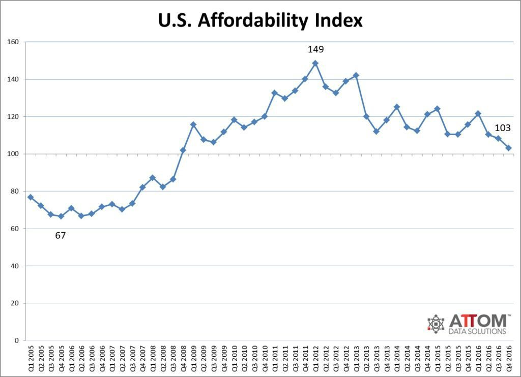 affordability_index_historical