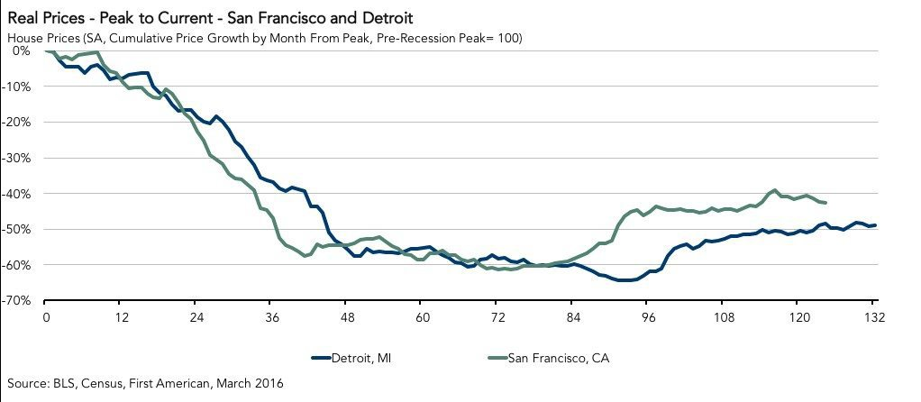 peak-prices-san-francisco-detroit-2