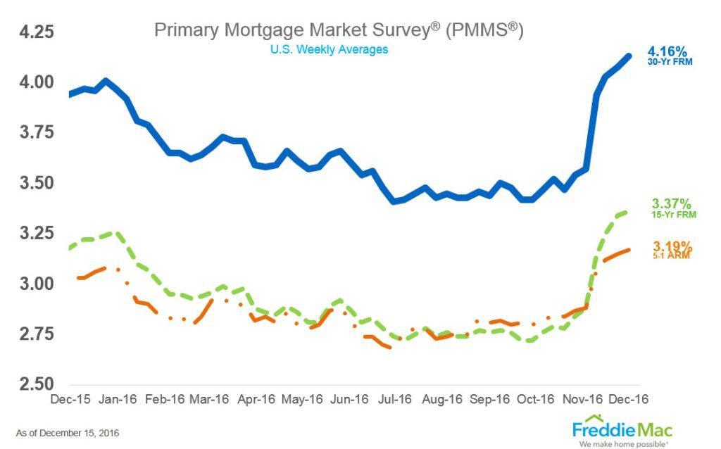 pmms_chart_lg-1