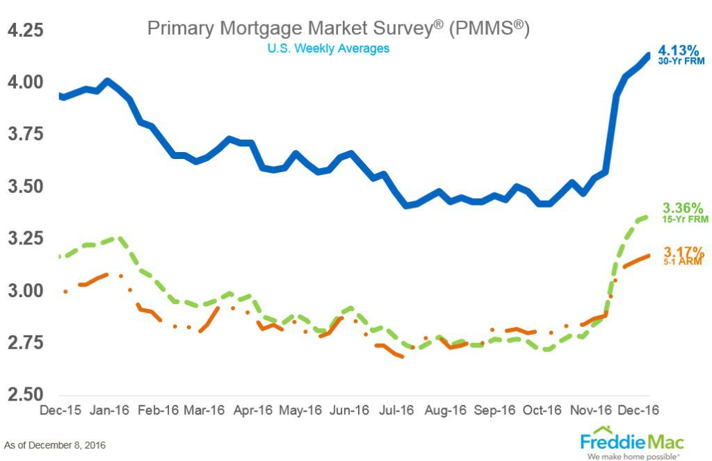 Freddie Mac's Primary Mortgage Market Survey: Dec. 8, 2016