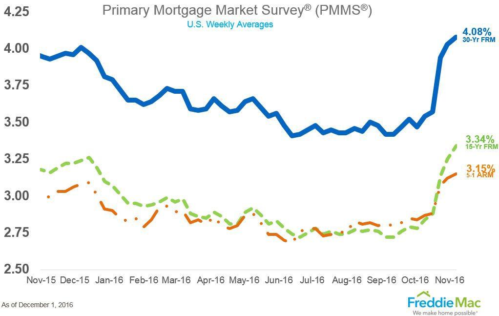 pmms_chart_lg