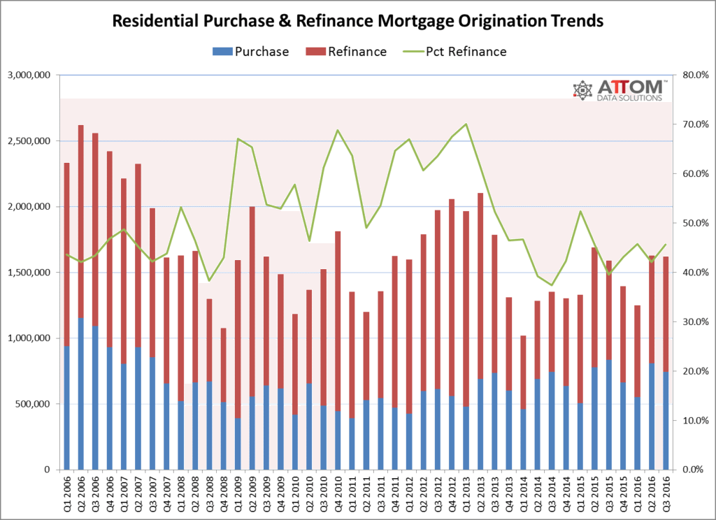 purchase_refinance_origination_trends_q3_2016