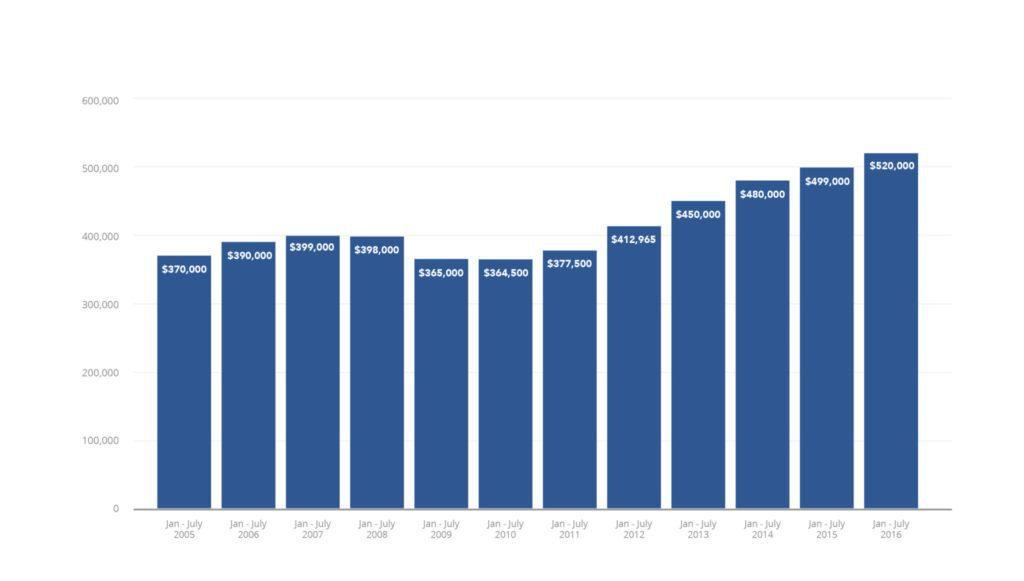 washington-dc-median-sales-price-01