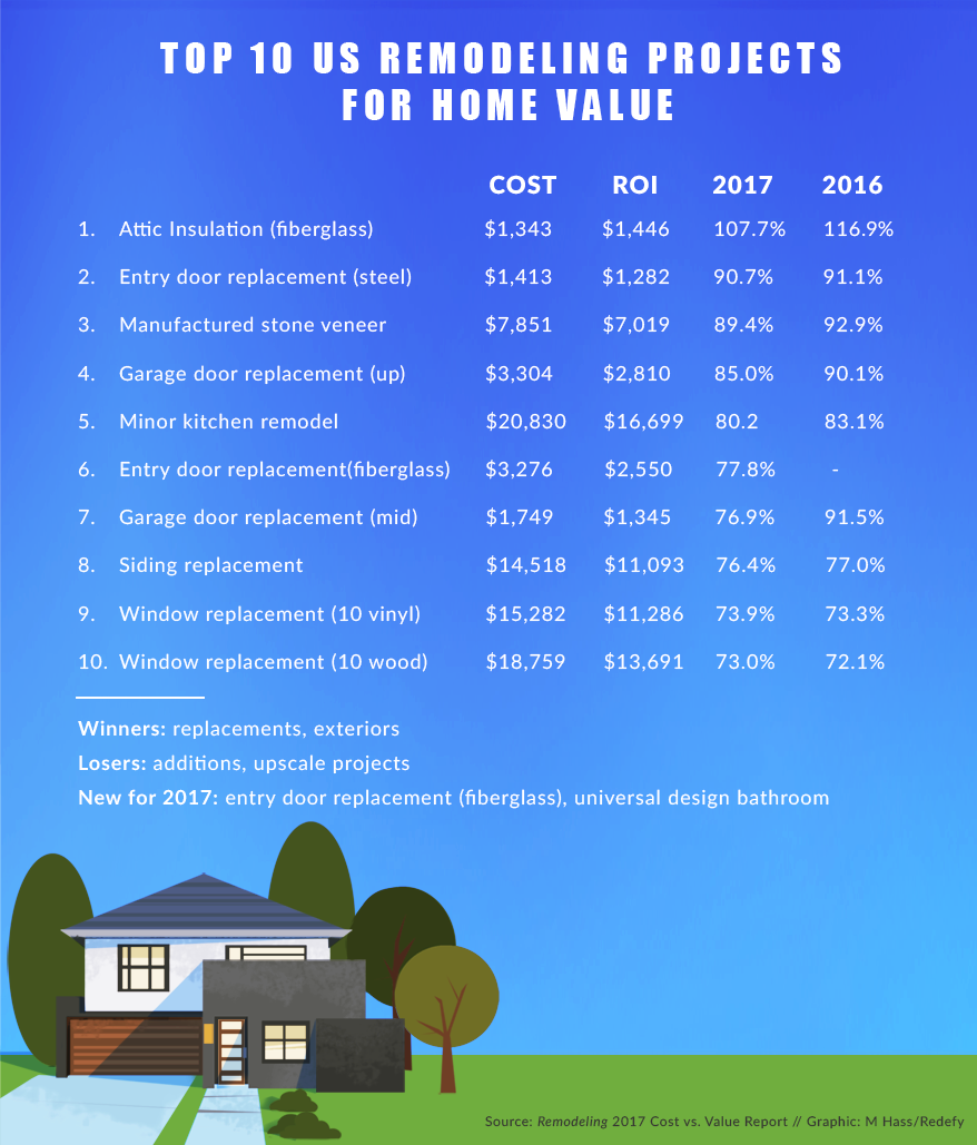 Best Value Home Improvements: Remodel Or Replace? Top 10 ROI Opportunities In Popular