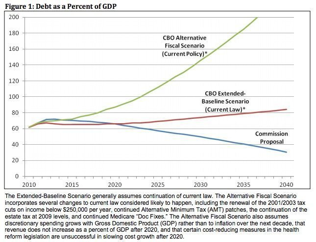 Debt as a percent of GDP from