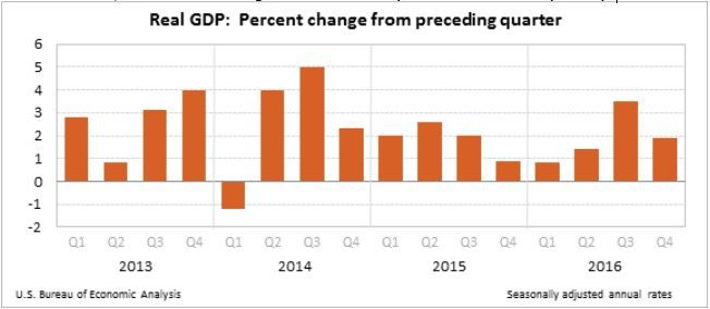 From the BEA, GDP back through 2014.