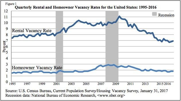 U.S. Census Bureau Q4 2016 rental and homeownership data