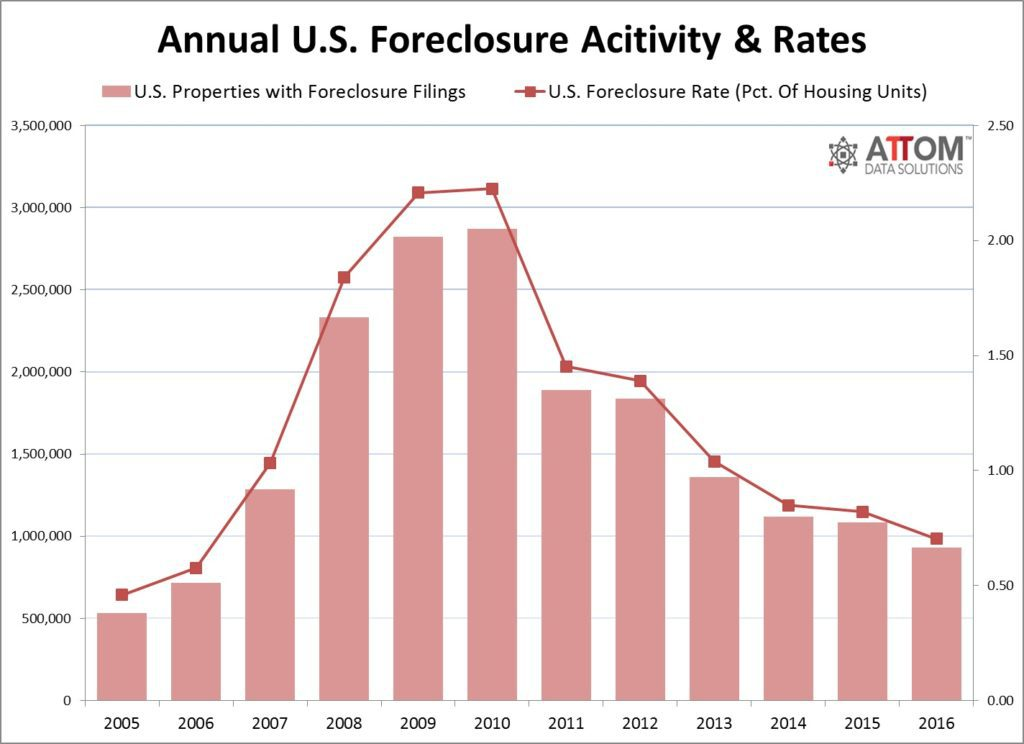 foreclosure_activity_rates_annual_2016