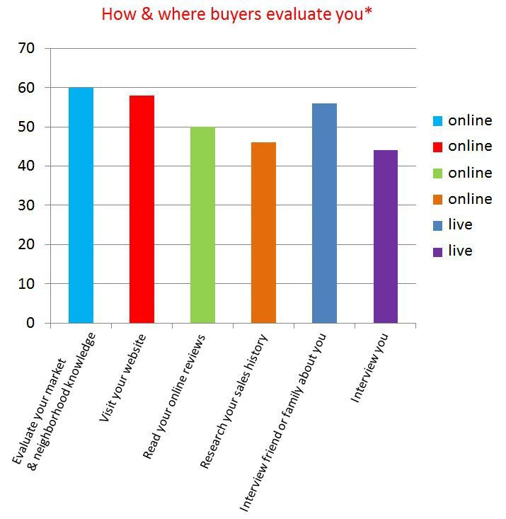 how-and-where-buyers-evaluate-you