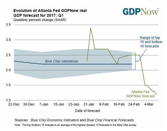 The Atlanta Fed GDP tracker