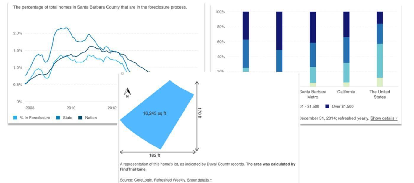 ires graphiq visualization