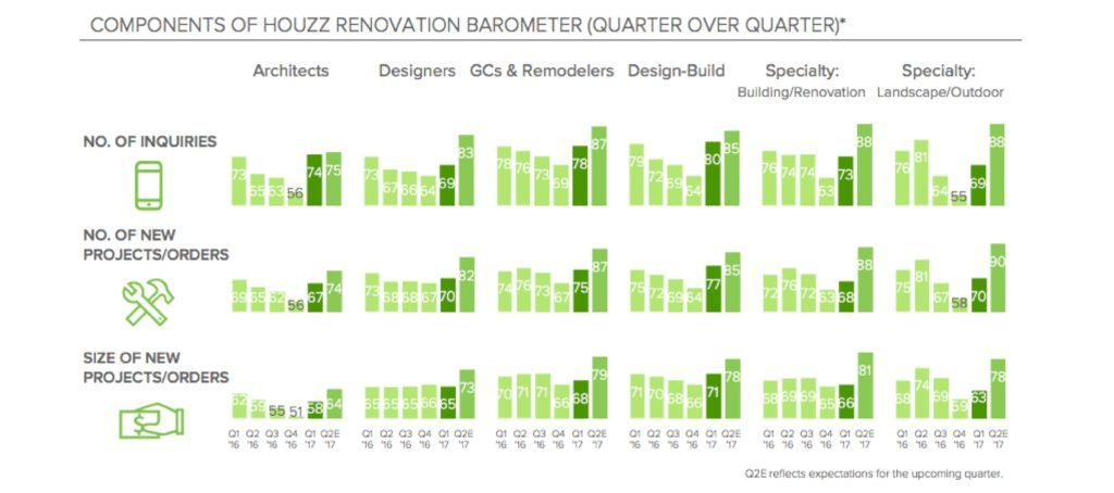 houzz q1 2017 renovation barometer