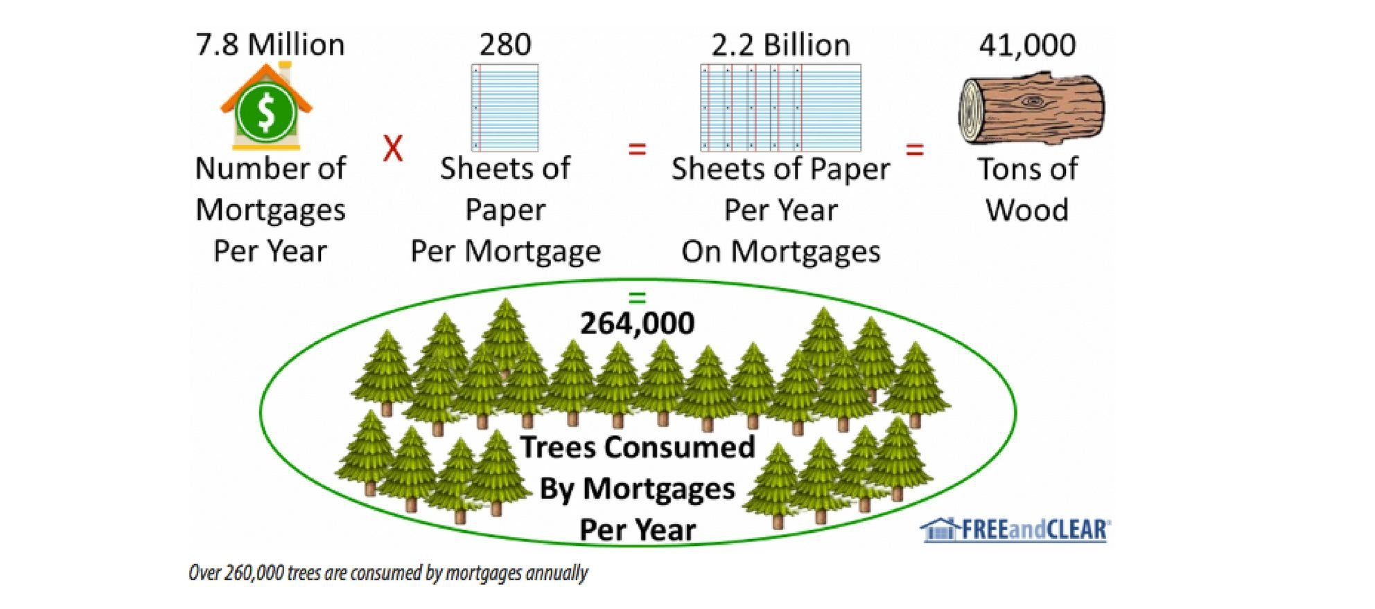 mortgage process paper consumption