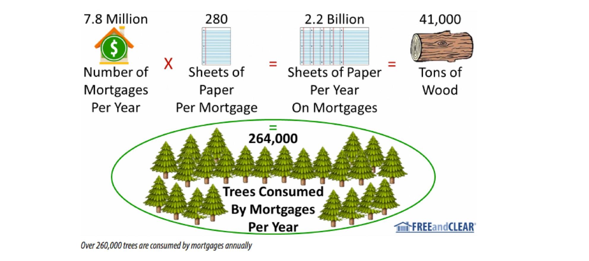 mortgage process paper consumption