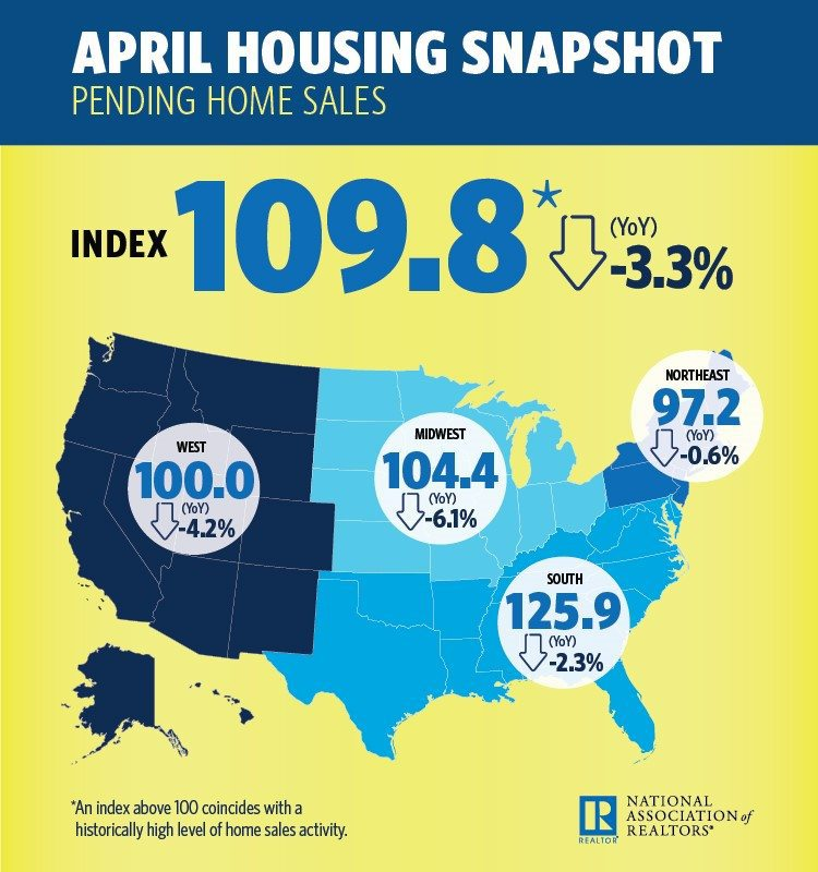 NAR: Pending Home Sales Plummet For Third Consecutive Month