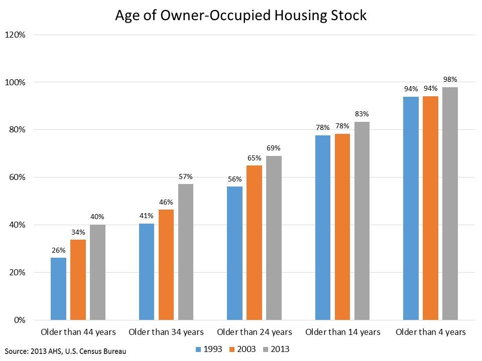 A slide from the National Association of Home Builders'