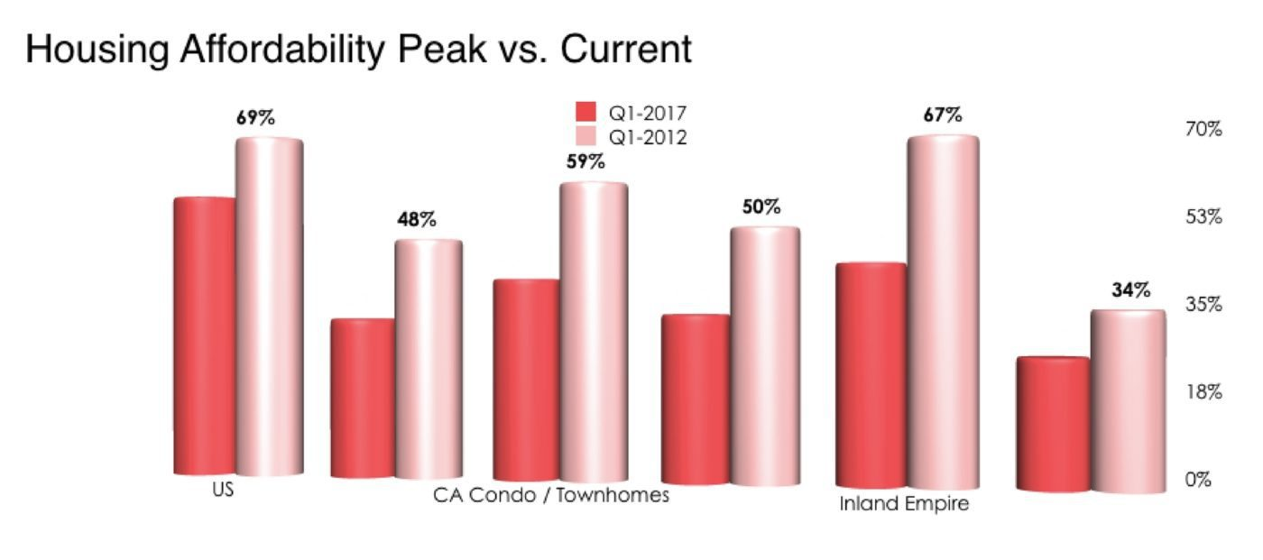 california q1 housing affordability