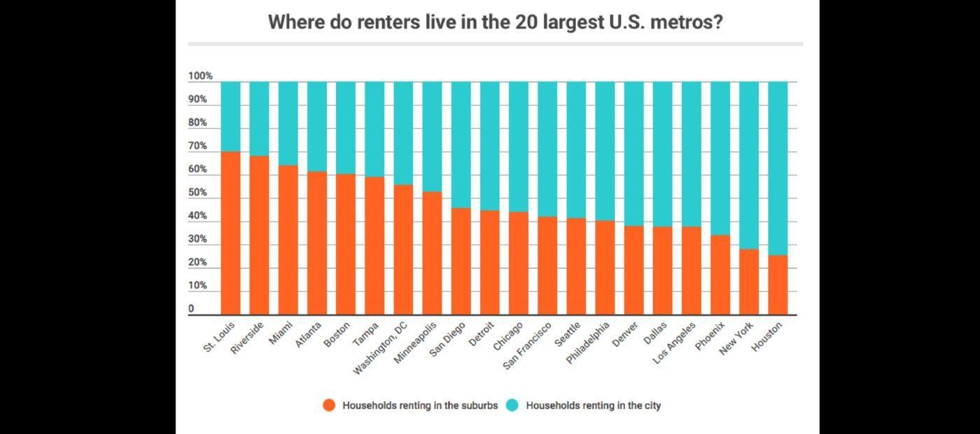 suburban renter boom rentcafe