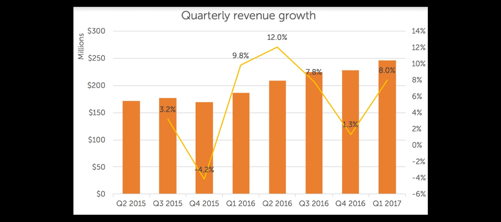 zillow group first quarter 2017 earnings
