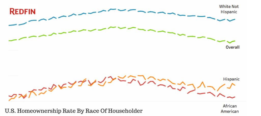 minority middle class homeownership