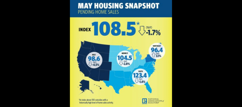 NAR Pending Home Sales Index