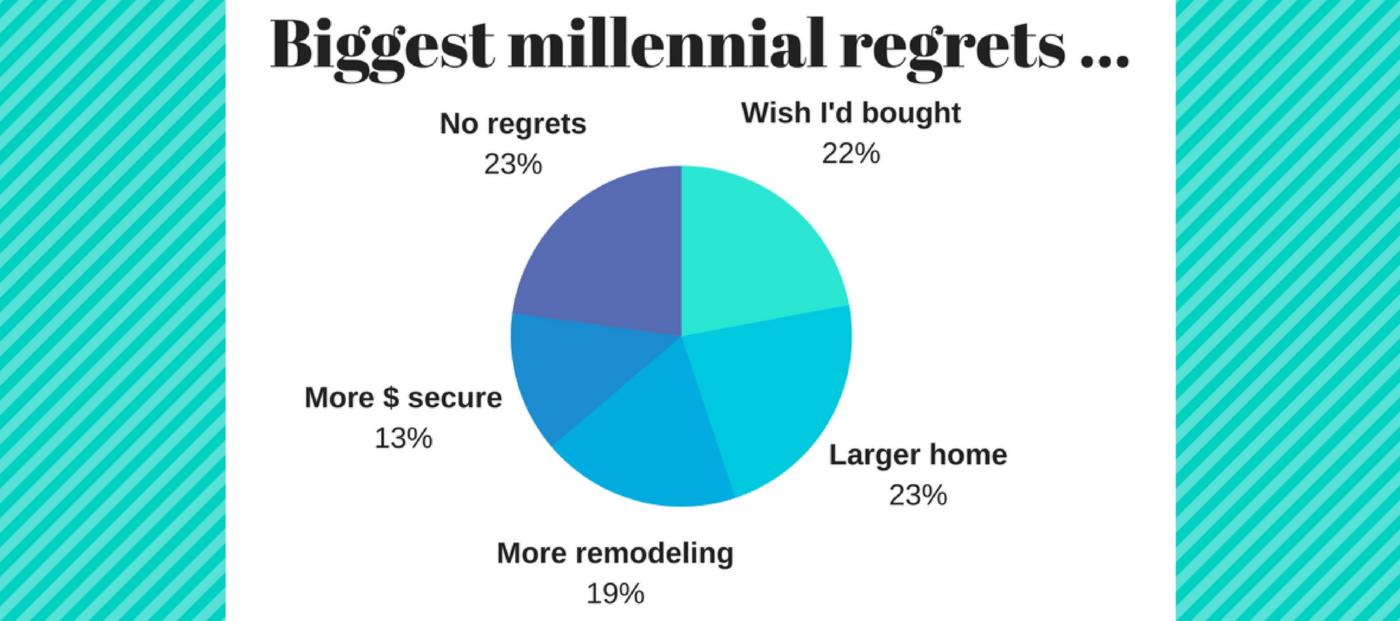 trulia homeowner sentiment survey